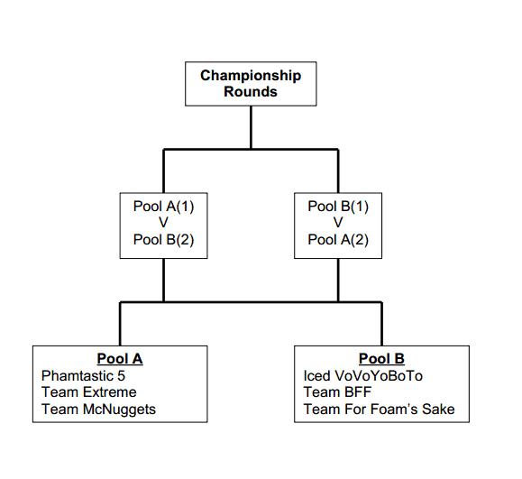FFCup draw Draft1